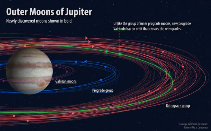 12 new moons jupiter