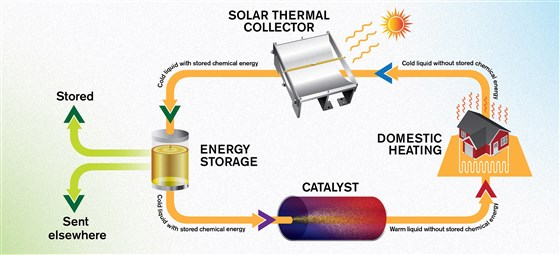 solar fuel thermal