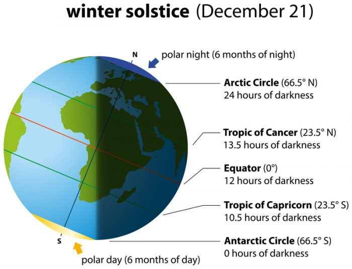 It's your winter solstice super pack!