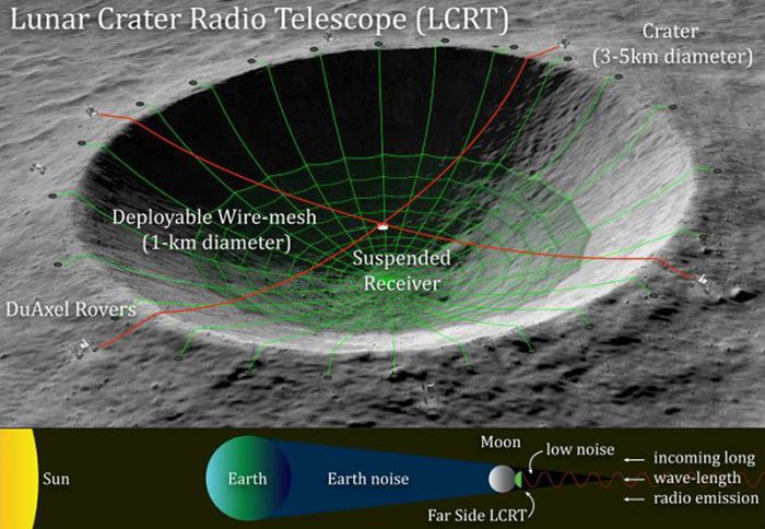 NASA wants to make a Moon crater radio telescope!